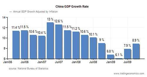 2010年gdp增長率_美國gdp增長率分析圖_09年我國gdp增長率